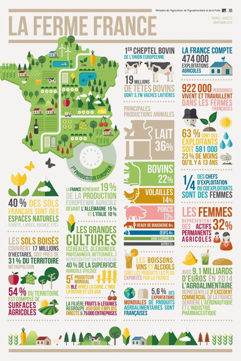 Ferme France chiffres clés