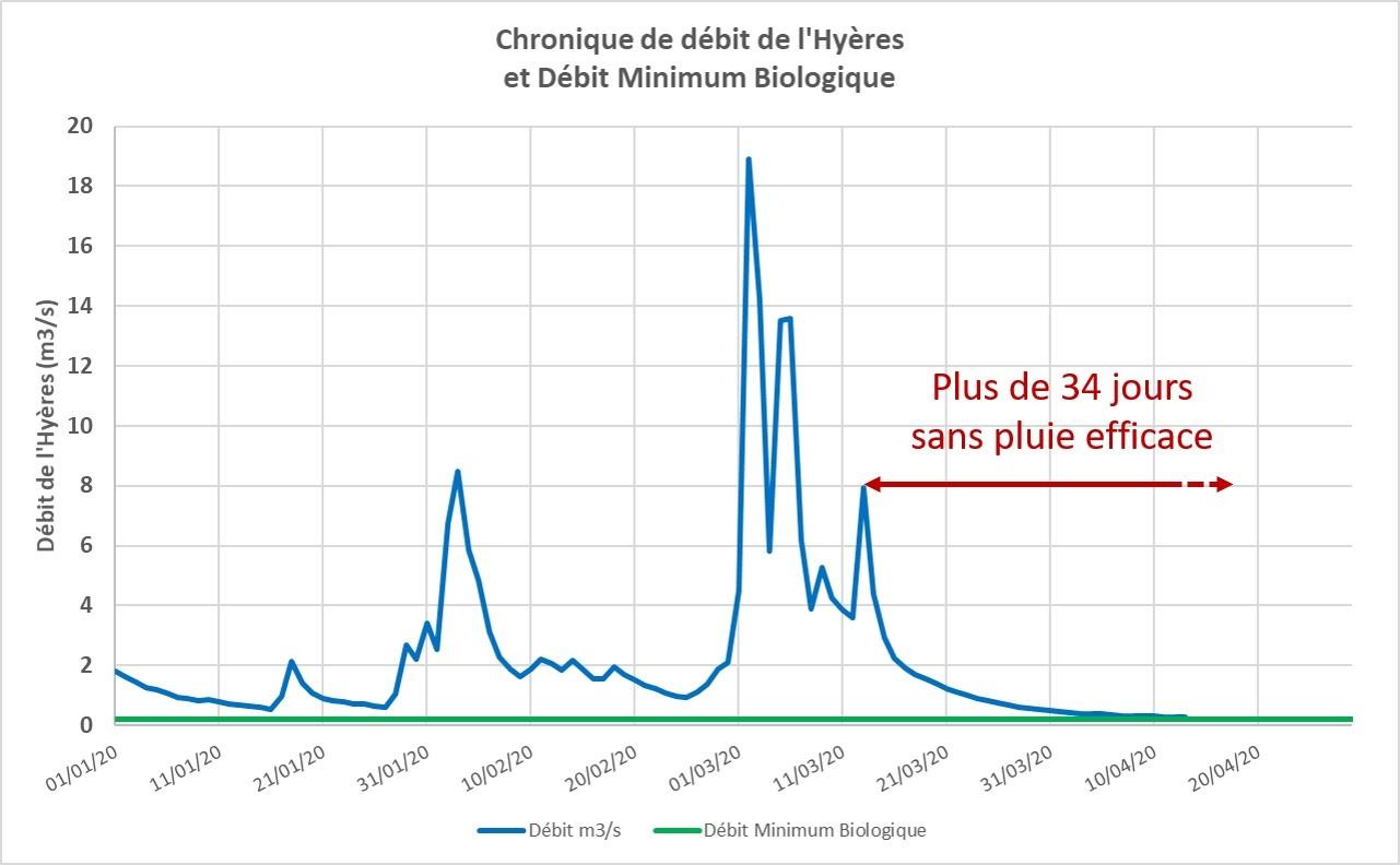 Débit de l'Hyères depuis janvier 2020