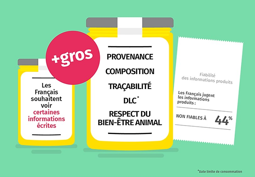 Transparence alimentaire
