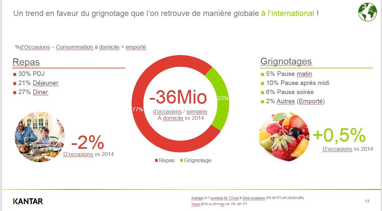 Les Français fractionnent plus leurs repas