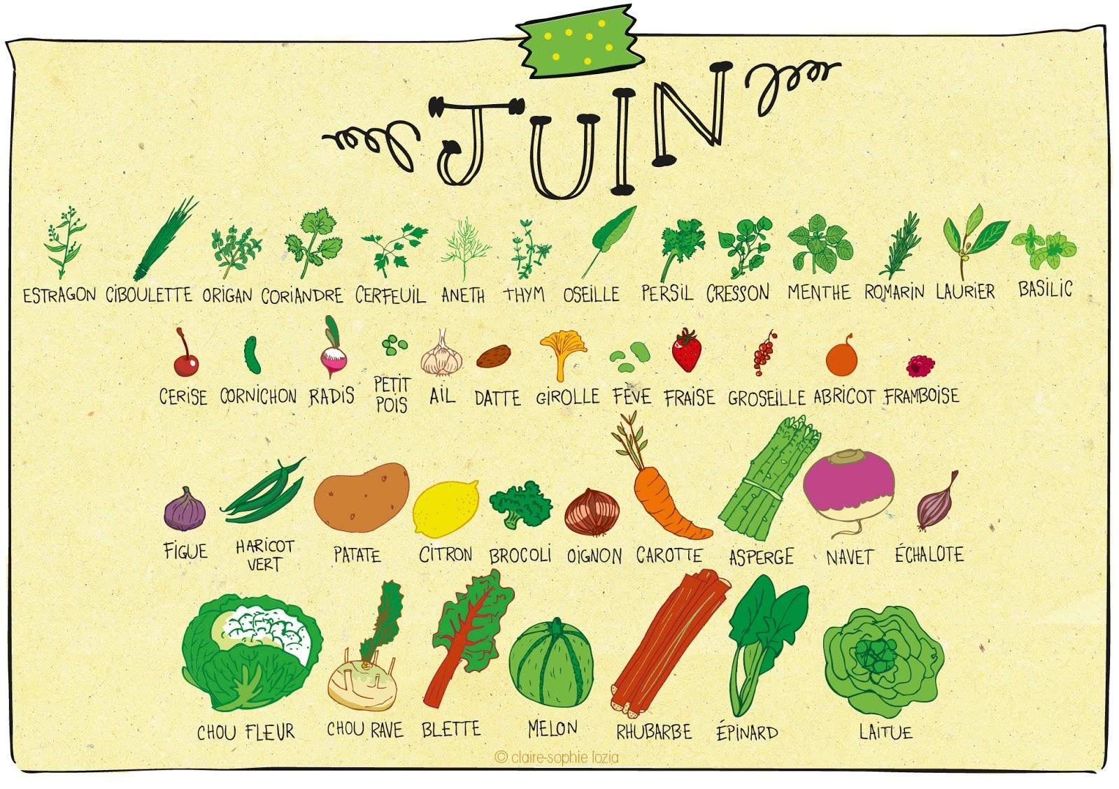 Les fruits & légumes de saison du mois de Juin
